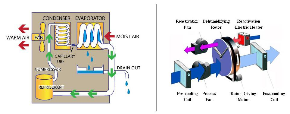 desiccant and refrigerant type dehumidifier working