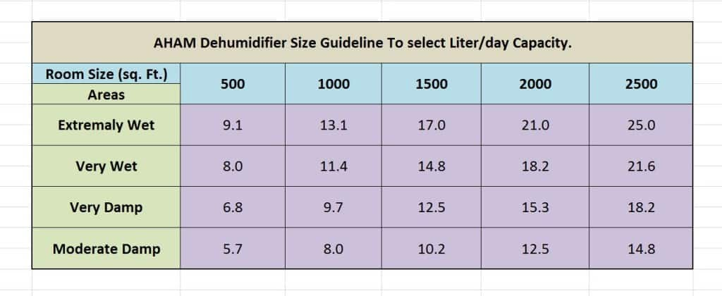 dehumidifier sizing guideline by AHAM.