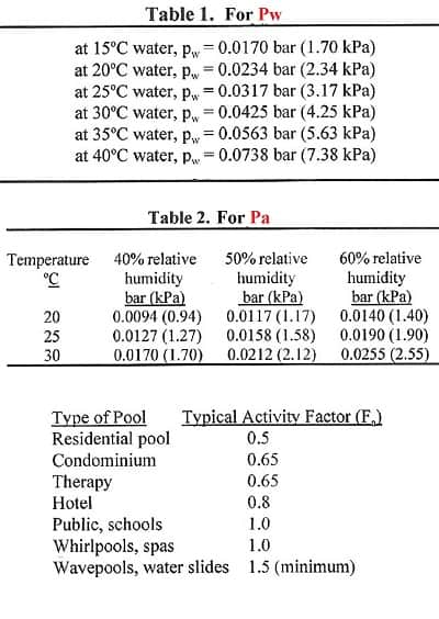 Table for calcuation size of indoor pool dehumidifier for pool humidity control.